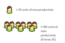 Productivity Potential